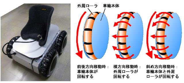 図1 真横にも、どの方向にも移動できる乗り物Permovehと全方向駆動車輪の動作