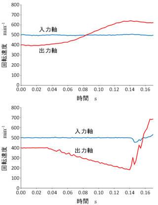 図2:開発した変速システム(上)および従来型変速機を模擬した装置(下)の変速時の回転速度の測定結果(入力軸の回転速度を一定に保った場合)