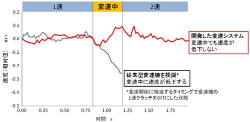 図4:開発した電気自動車EVUTの変速時の速度の測定結果