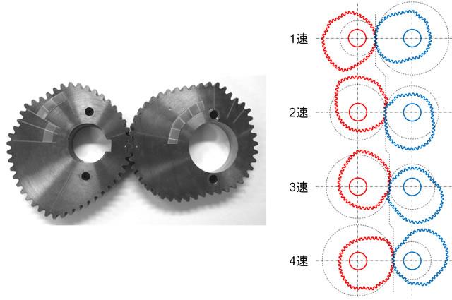 図5:4段変速用非円形歯車